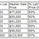 Huber Heights Real Estate Market Report for February