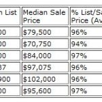 Huber Heights Real Estate Market Report for March