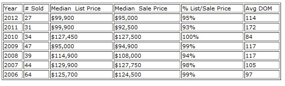 Kettering Real Estate Market Report for February
