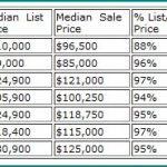 Tipp City Real Estate Market Report for February