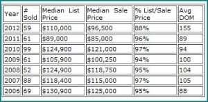 Tipp City Real Estate Market Report for April