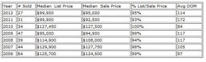 Tipp City Real Estate Market Report for June