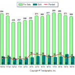 Huber Heights Market Report December 2013
