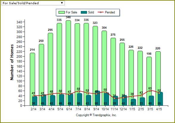 Huber Heights Real Estate Market Report for April