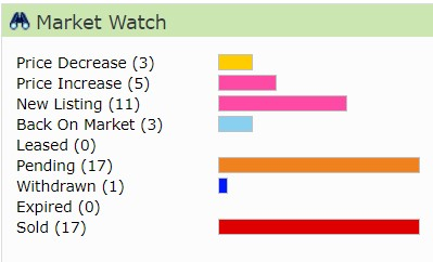 Just another Market Monday: Huber Heights Real Estate Market Report; June 28, 2021