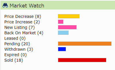 Market Monday: Huber Heights Real Estate Market Report, August 15, 2021